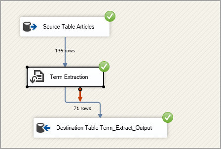 perform Term Extraction in SSIS