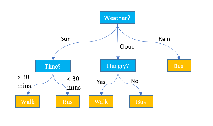 Sample of a decision tree