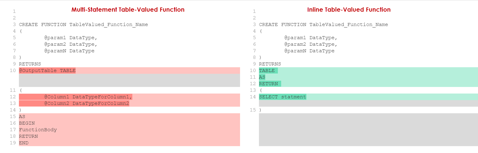 The syntax differences between Multi-Statment Table-Valued Function  and Inline Table-Valued Function