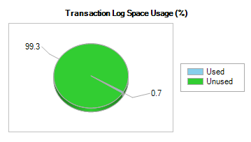 Transaction log usage after DELETE statment is executed.