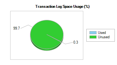 Transaction log usage after table is created and sample data is loaded.