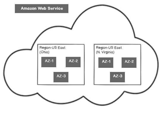 AWS basic terms