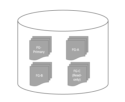 Database with multiple filegroup