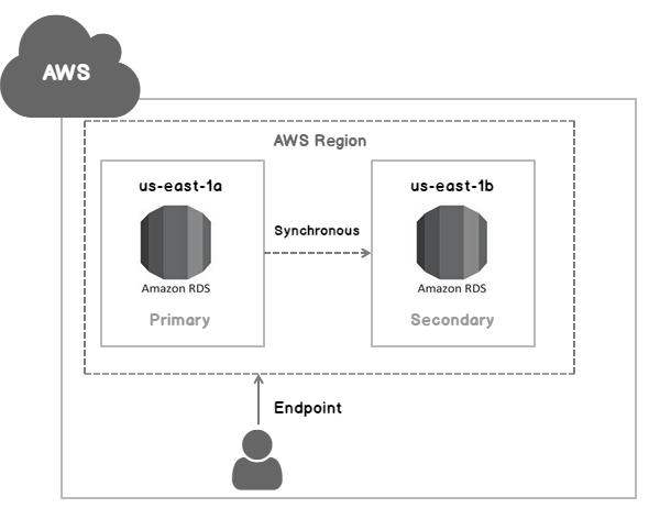 Multi-AZ deployment in AWS RDS SQL Server