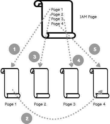 Estructura del montón