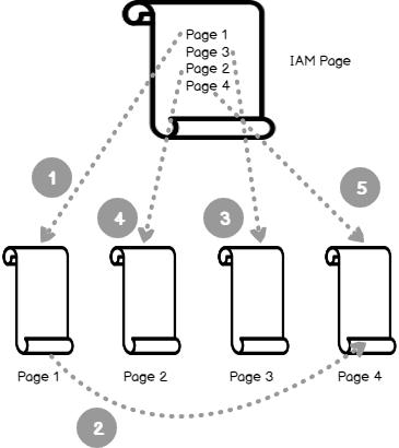 Orden de escaneo de tabla de montón