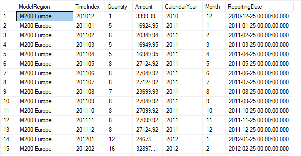 Sample data set for vTimeSeries