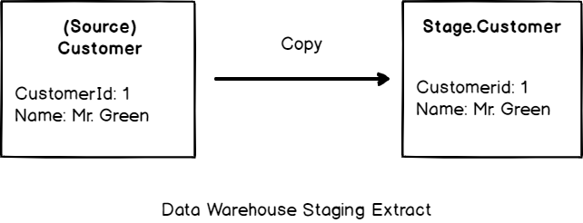 Data Warehouse Staging Extract
