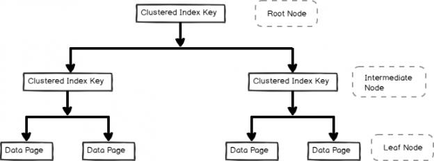 SQL Server clustered index