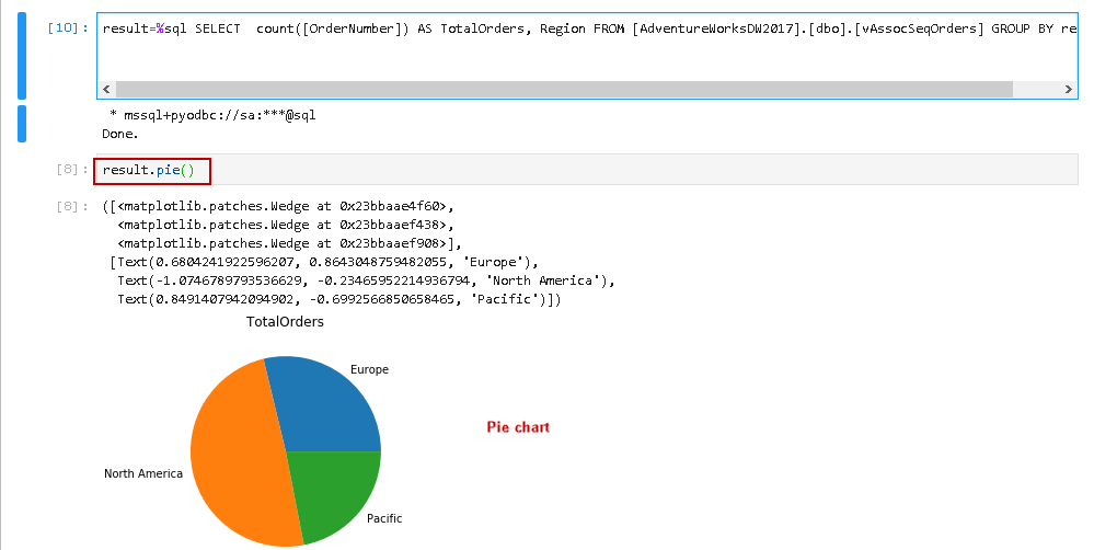 Execute SQL query and view bar chart