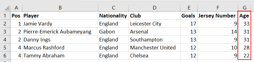 Premier League's leading goal scorer's dataset with a newly added column at the end