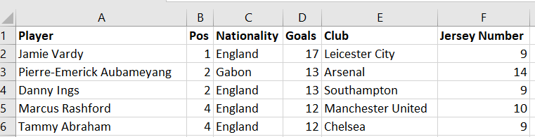 Preview of Premier League's leading goal scorer's dataset with first two column swapping positions