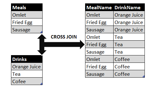 SQL CROSS JOIN working principle