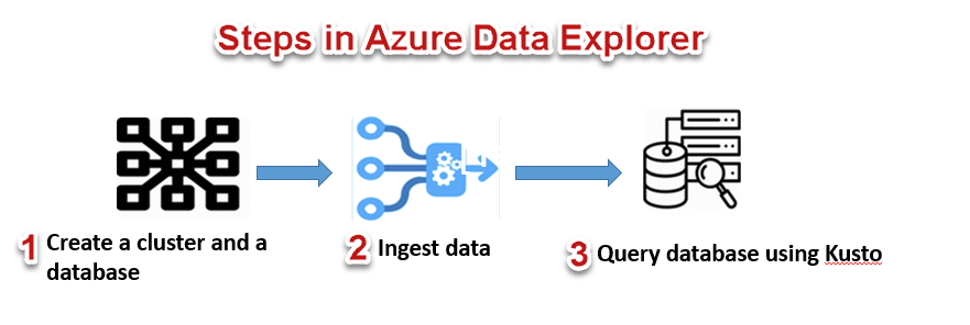 Steps followed in Azure Data Explorer.