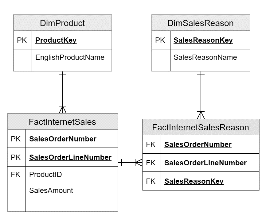 AdventureWorksDW Model for many to many relationships in ssas