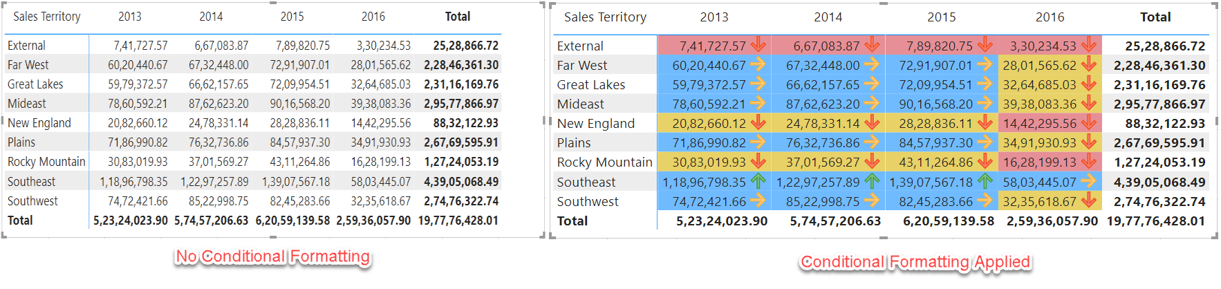 Conditional Formatting in Power BI Comparison