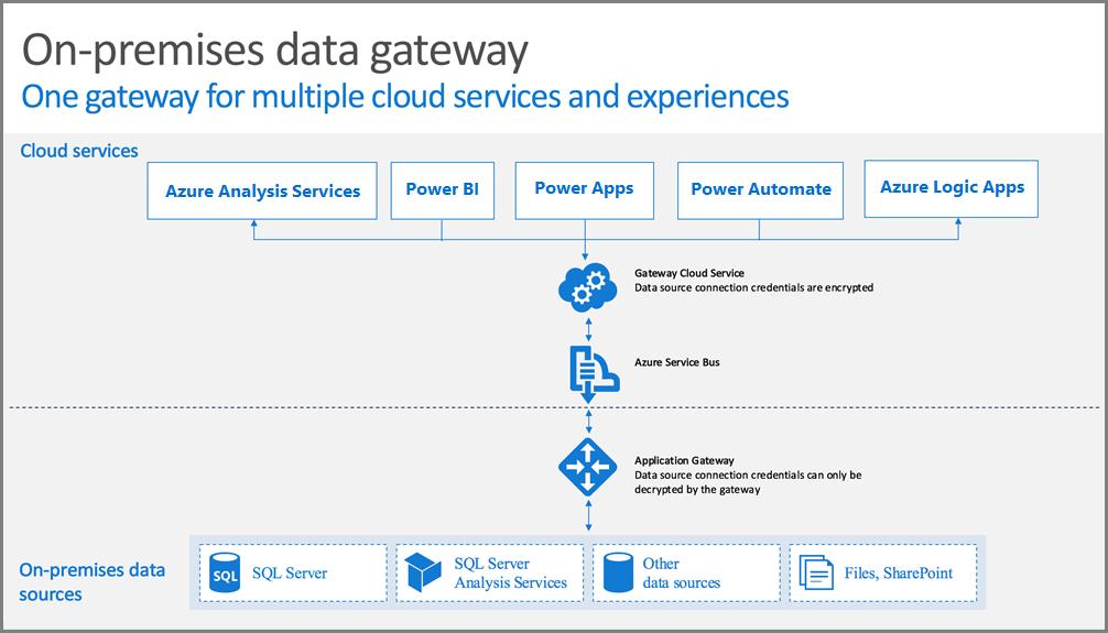 Data Gateway Architecture