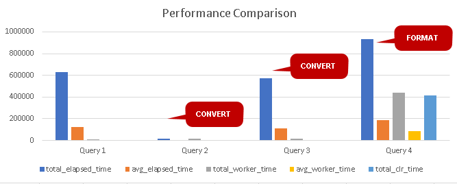 Performance comparison graph