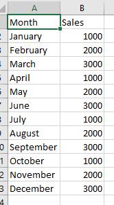 Sample Dataset for Sort Months Chronologically in Power BI