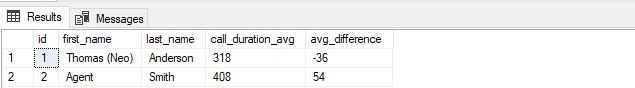 SQL Examples - AVG call duration ratio