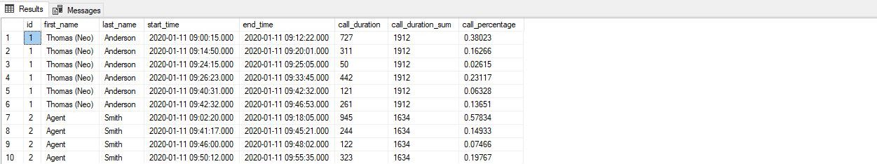 SQL query - call duration statistics