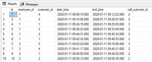 SQL query - calls sorted by start time