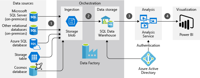 ETL and ELT Tools in Azure