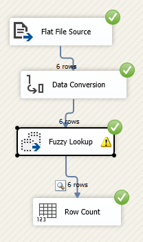 Execution of Package with Fuzzy Lookup.