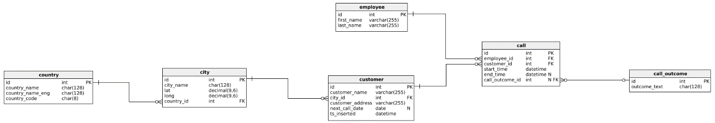 SQL Server date and time functions - the data model we'll use in the article