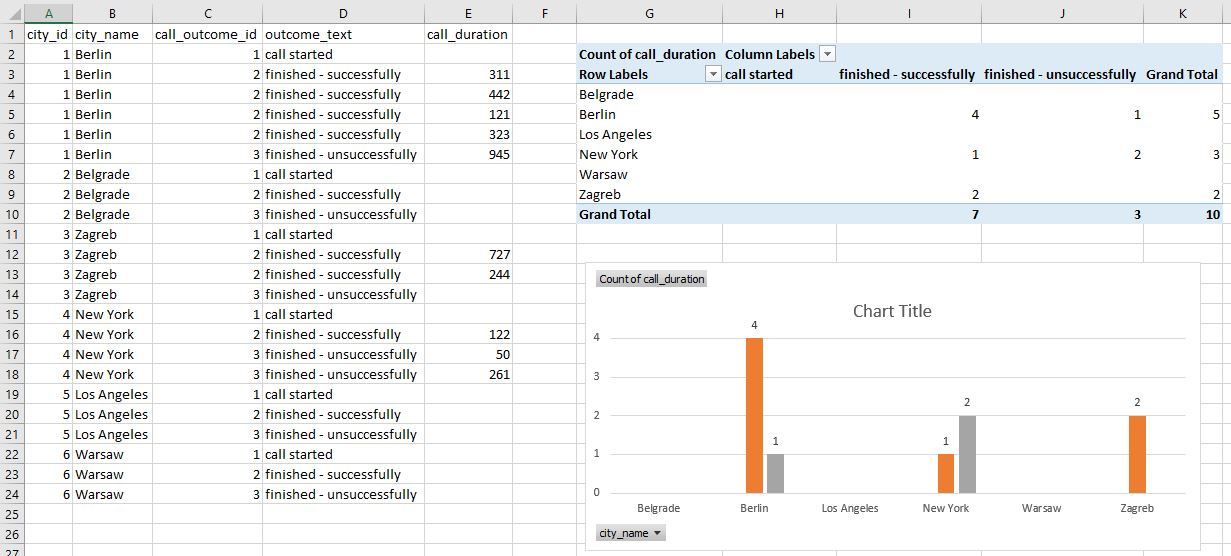 SQL Server export to Excel - report data, pivot table, and chart