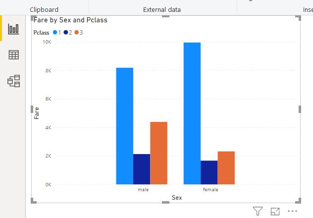 Visualization in Power BI: The improved data visualization