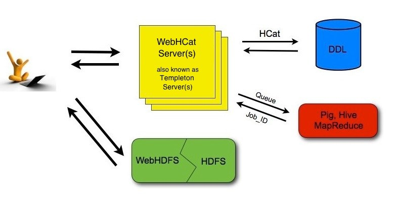 WebHCat and WebHDFS APIs