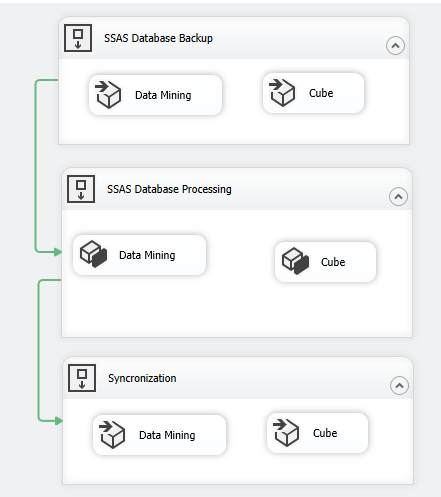 All SSAS Database Management in onw SSIS Package