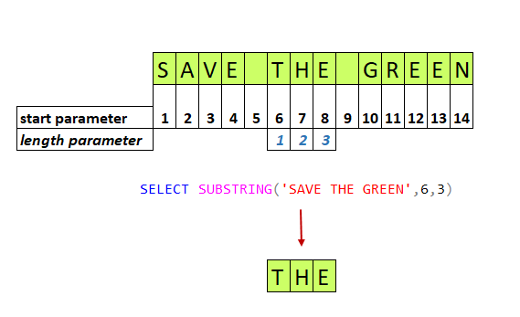 Basic usage of the SUBSTRING function.
