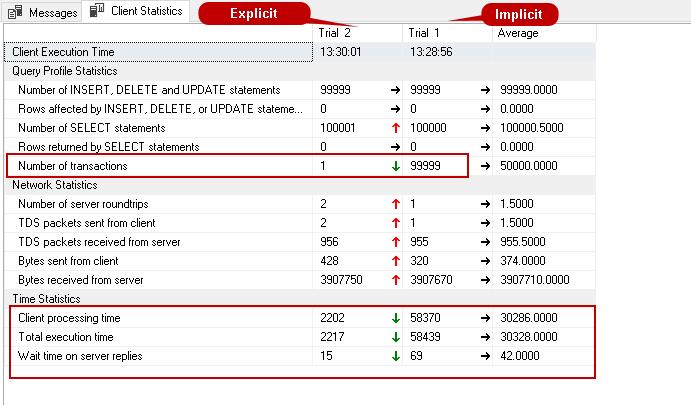 Comparação de transações implícitas e explícitas