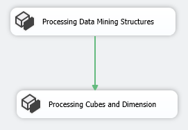 Processing of Multiple SSAS Databases