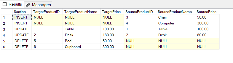 Checking output actions by the merge statement