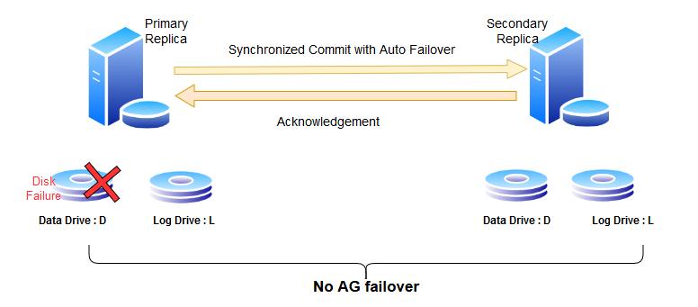 data disk failure and failover