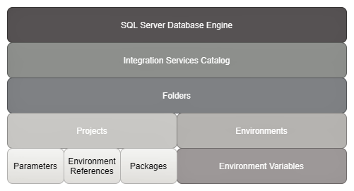 Integration Services Catalog Database architecture