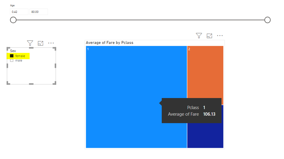 A treemap of the average fare paid by passenger class amended to only show the data for female passengers.