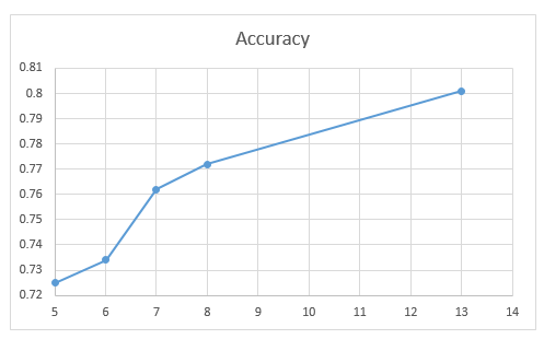 Accuracy for different number of variables after filter based selection technique.