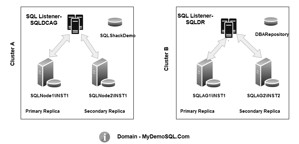 Environment details for SQL Server Always On Availability Groups