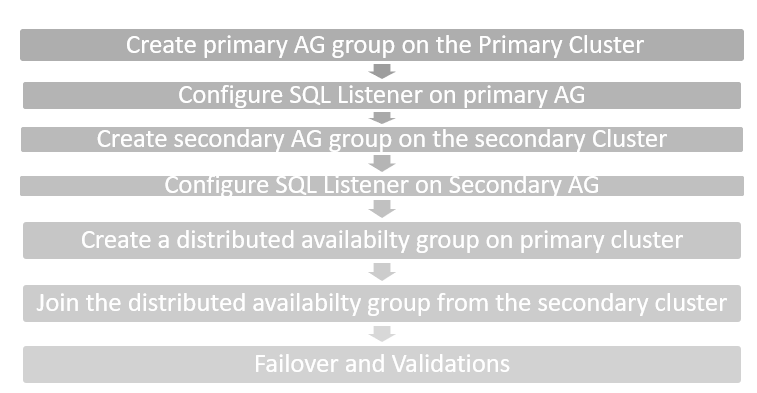 High level steps for distributed SQL Server Always On Availability Group