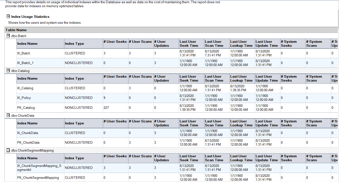 Index usage report that can help for the SQL Server performance tuning