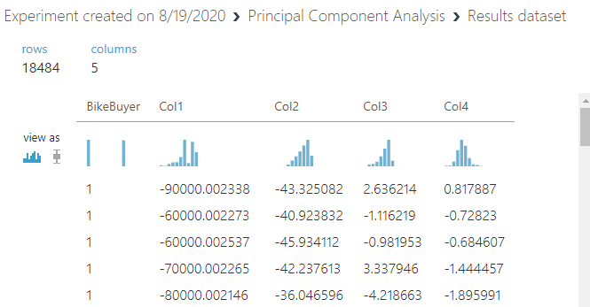 Non-Normalizied data after the Principal Component Analysis