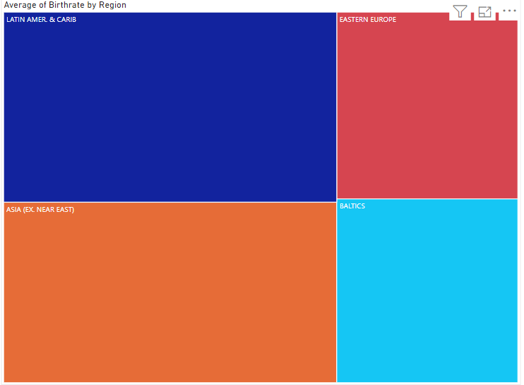 The treemap output of our filtered data