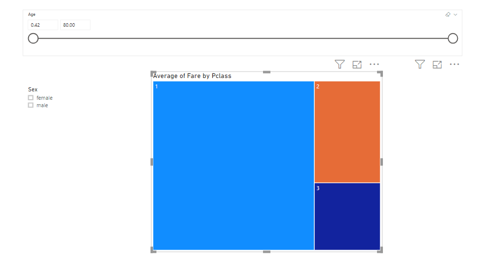 Treemap of the average fare paid by Titanic passengers by the class of travel.
