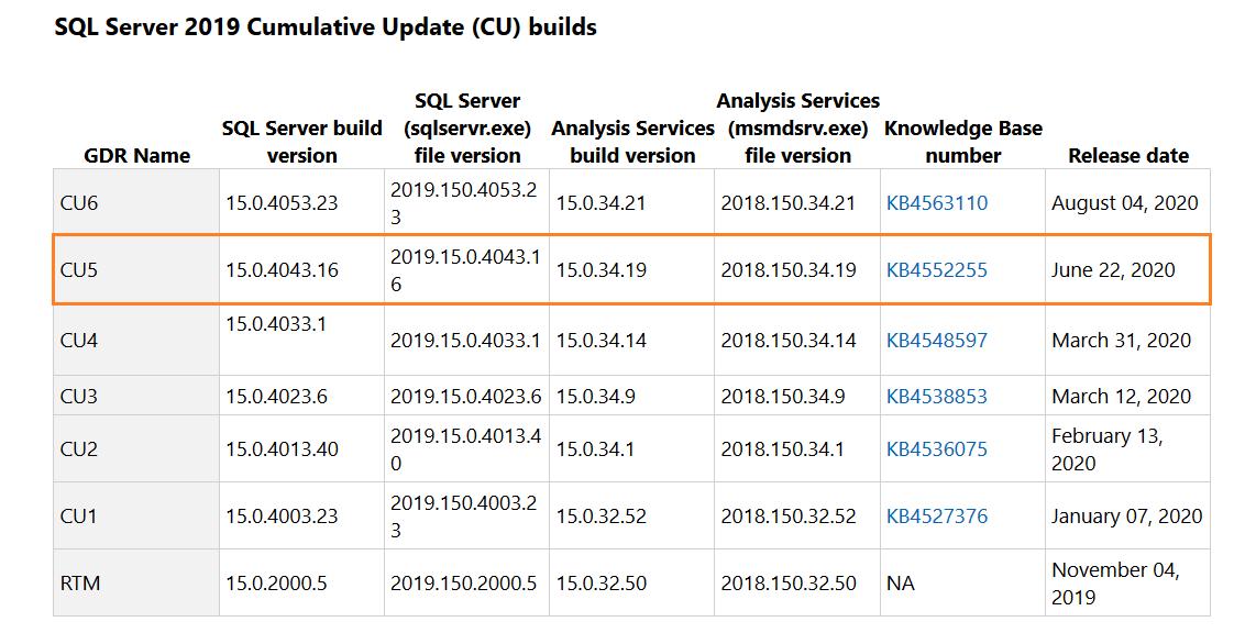 Enhancement in TDE compressed backup in SQL Server 2019 CU5