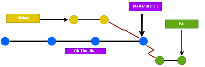 Git Branch and timelines