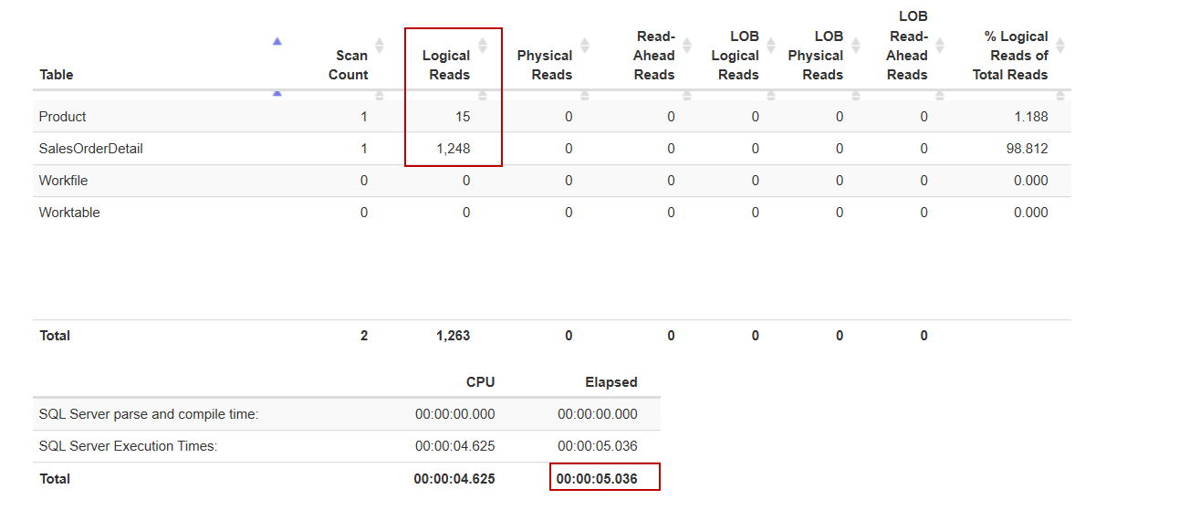 I/O statistics of the query before to implement a SQL Server 2019 feature